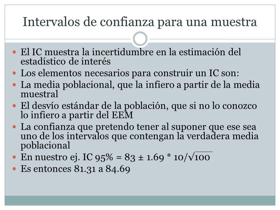 Intervalos de confianza para una muestra El IC muestra la incertidumbre en la estimación del estadístico de interés Los elementos necesarios para cons