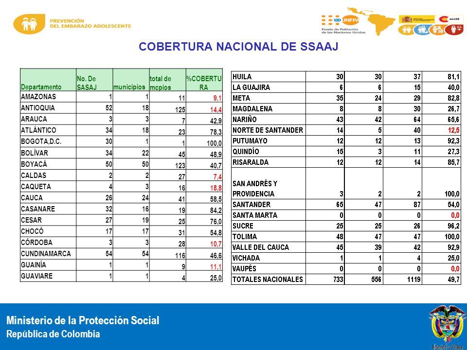 Ministerio de la Protección Social República de Colombia COBERTURA NACIONAL DE SSAAJ Departamento No. De SASAJmunicipios total de mcpios %COBERTU RA A