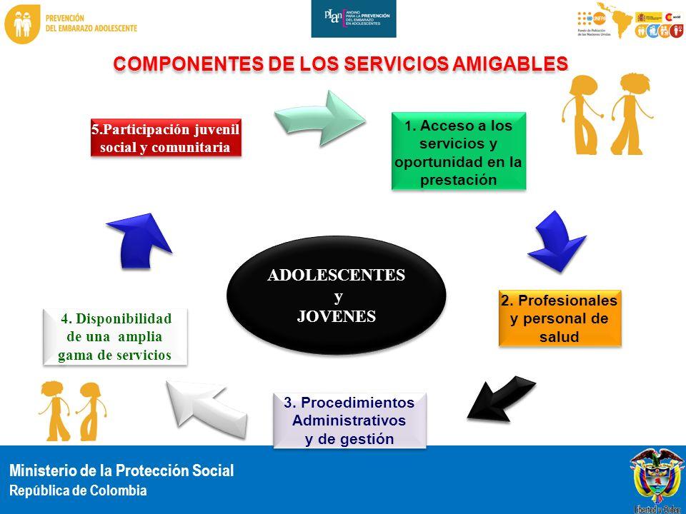 Ministerio de la Protección Social República de Colombia 1. Acceso a los servicios y oportunidad en la prestación 1. Acceso a los servicios y oportuni