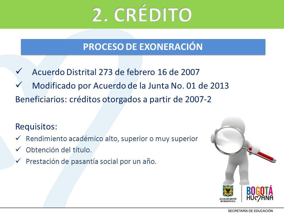 PROCESO DE EXONERACIÓN Acuerdo Distrital 273 de febrero 16 de 2007 Modificado por Acuerdo de la Junta No. 01 de 2013 Beneficiarios: créditos otorgados