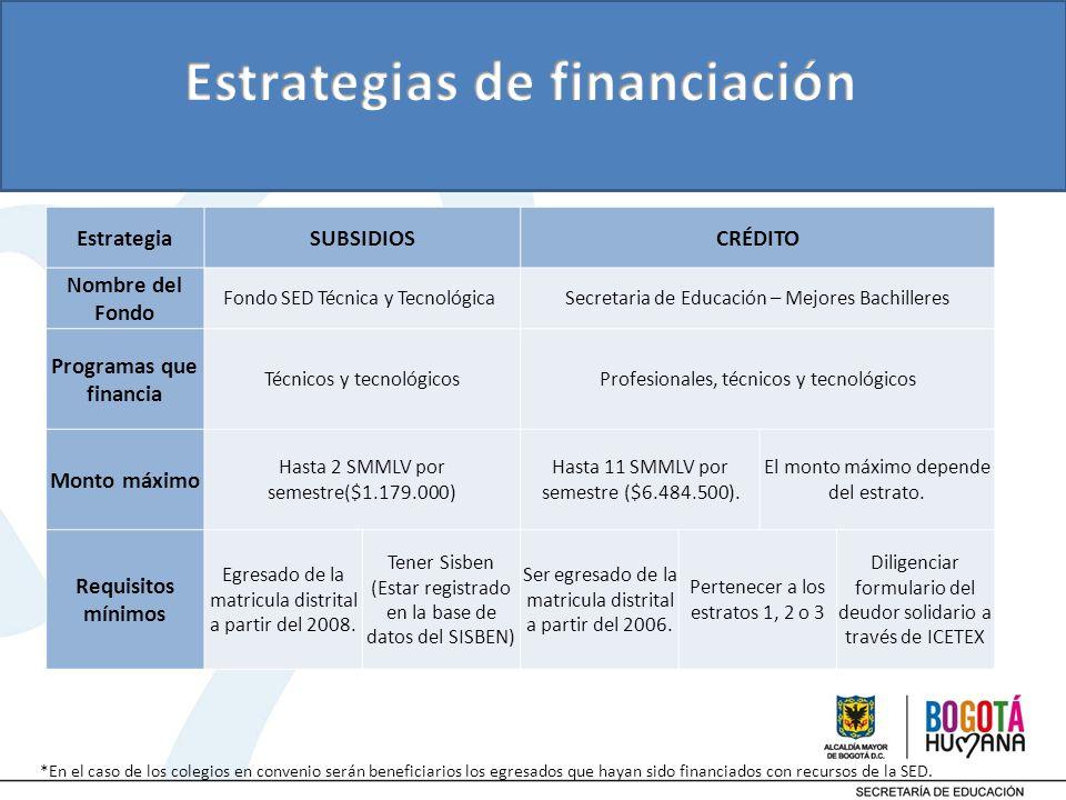 EstrategiaSUBSIDIOSCRÉDITO Nombre del Fondo Fondo SED Técnica y Tecnológica Secretaria de Educación – Mejores Bachilleres Programas que financia Técni