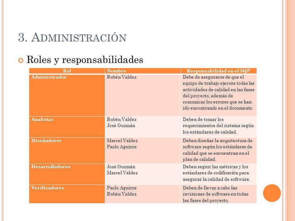 3. A DMINISTRACIÓN Roles y responsabilidades RolNombreResponsabilidad en el SQP Administrador Rubén Valdez Debe de asegurarse de que el equipo de trab