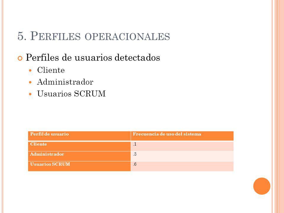 5. P ERFILES OPERACIONALES Perfiles de usuarios detectados Cliente Administrador Usuarios SCRUM Perfil de usuarioFrecuencia de uso del sistema Cliente