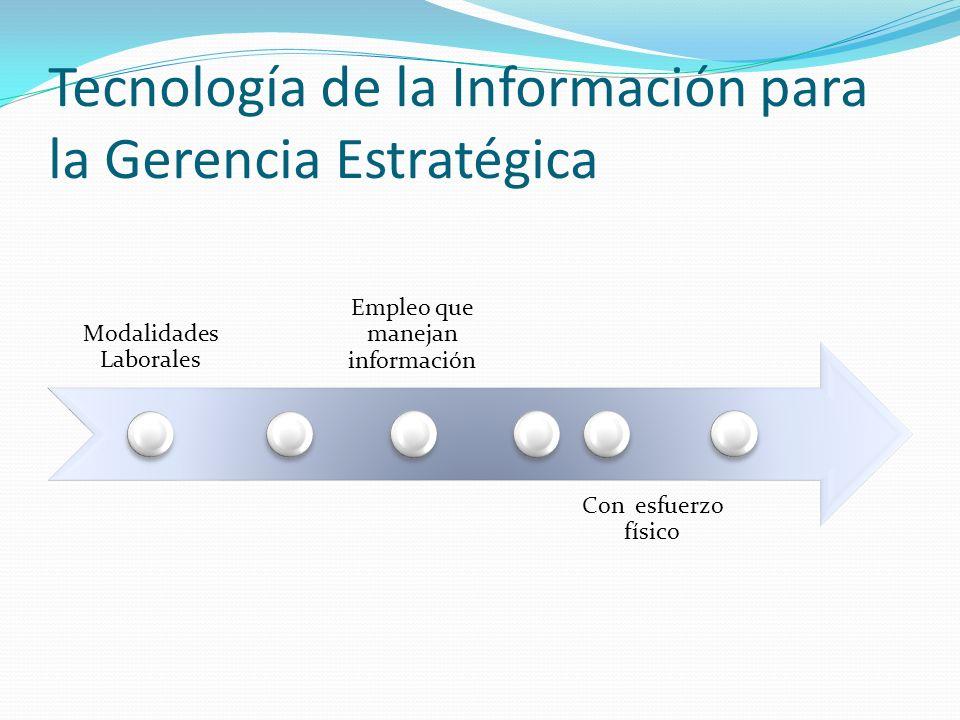 Modalidades Laborales Empleo que manejan información Con esfuerzo físico