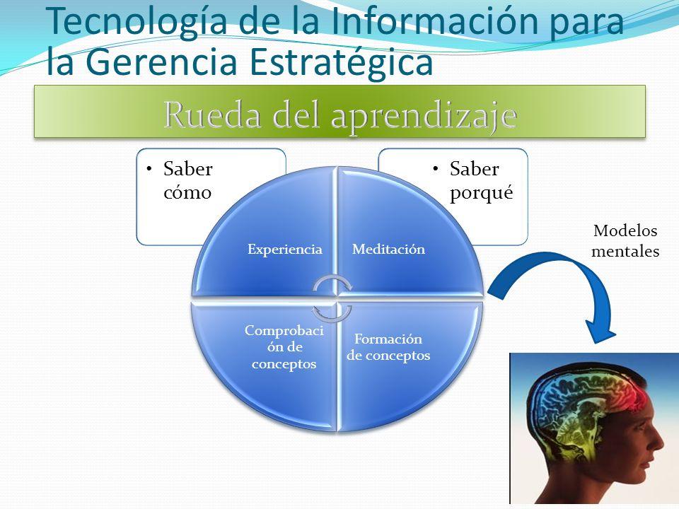 Saber porqué Saber cómo ExperienciaMeditación Formación de conceptos Comprobaci ón de conceptos Tecnología de la Información para la Gerencia Estratégica Modelos mentales