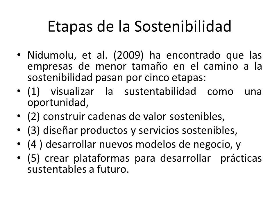 Etapas de la Sostenibilidad Nidumolu, et al.