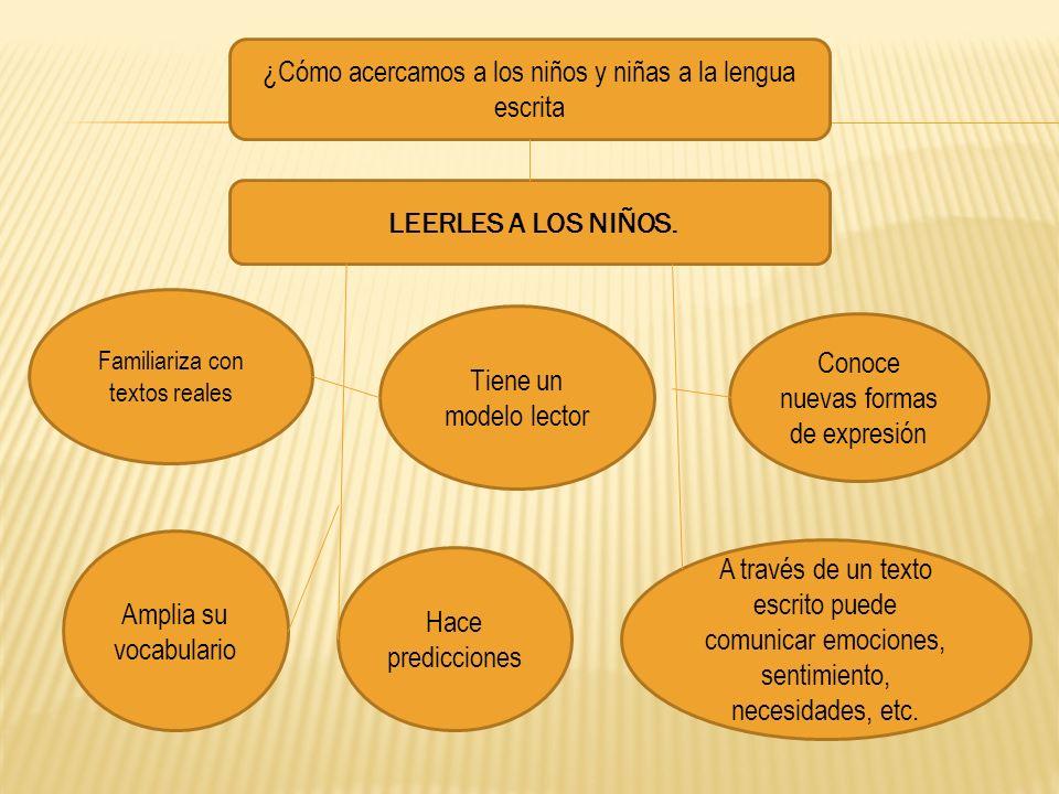 ¿Cómo acercamos a los niños y niñas a la lengua escrita LEERLES A LOS NIÑOS. Familiariza con textos reales Tiene un modelo lector Conoce nuevas formas