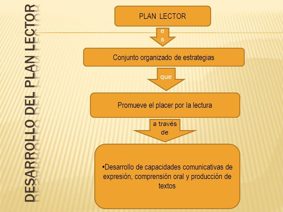 PLAN LECTOR Conjunto organizado de estrategias Promueve el placer por la lectura Desarrollo de capacidades comunicativas de expresión, comprensión ora