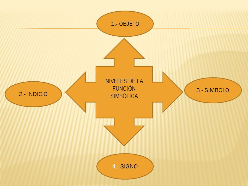1.- OBJETO 2.- INDICIO 3.- SIMBOLO 4.- SIGNO NIVELES DE LA FUNCIÓN SIMBÓLICA