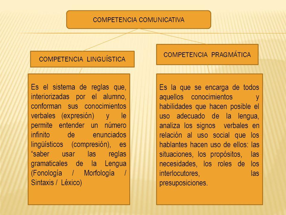 COMPETENCIA COMUNICATIVA COMPETENCIA LINGUÍSTICA COMPETENCIA PRAGMÁTICA Es el sistema de reglas que, interiorizadas por el alumno, conforman sus conoc