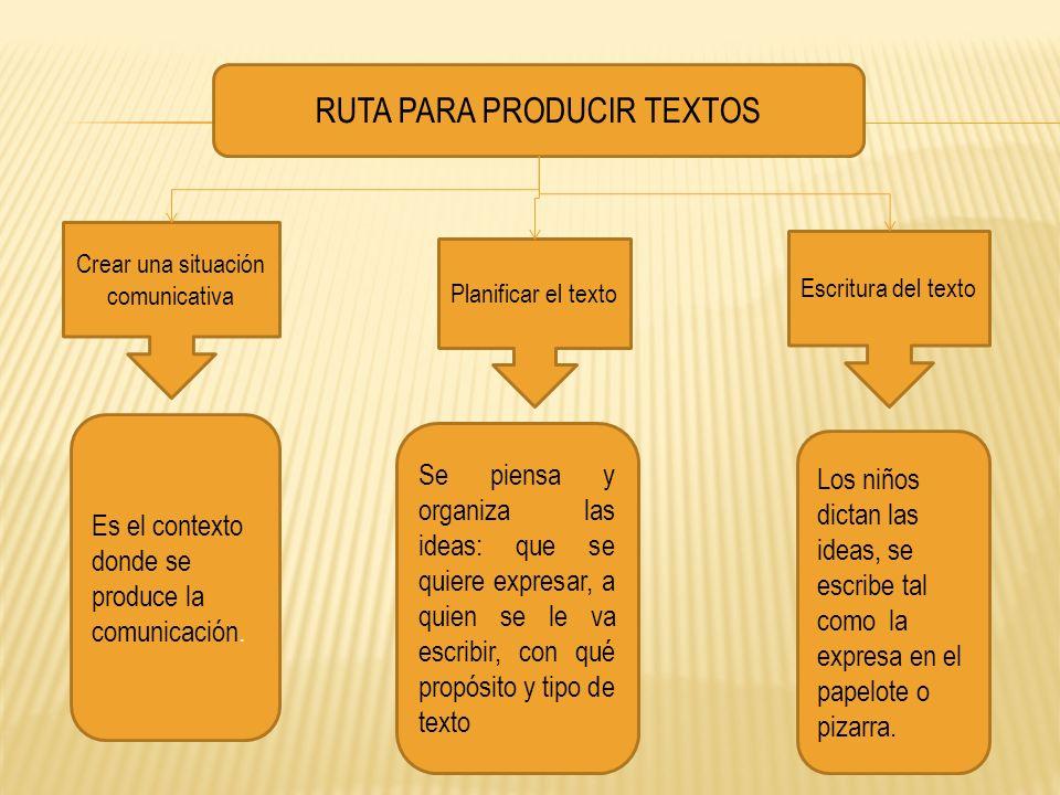 RUTA PARA PRODUCIR TEXTOS Crear una situación comunicativa Planificar el texto Escritura del texto Es el contexto donde se produce la comunicación. Se