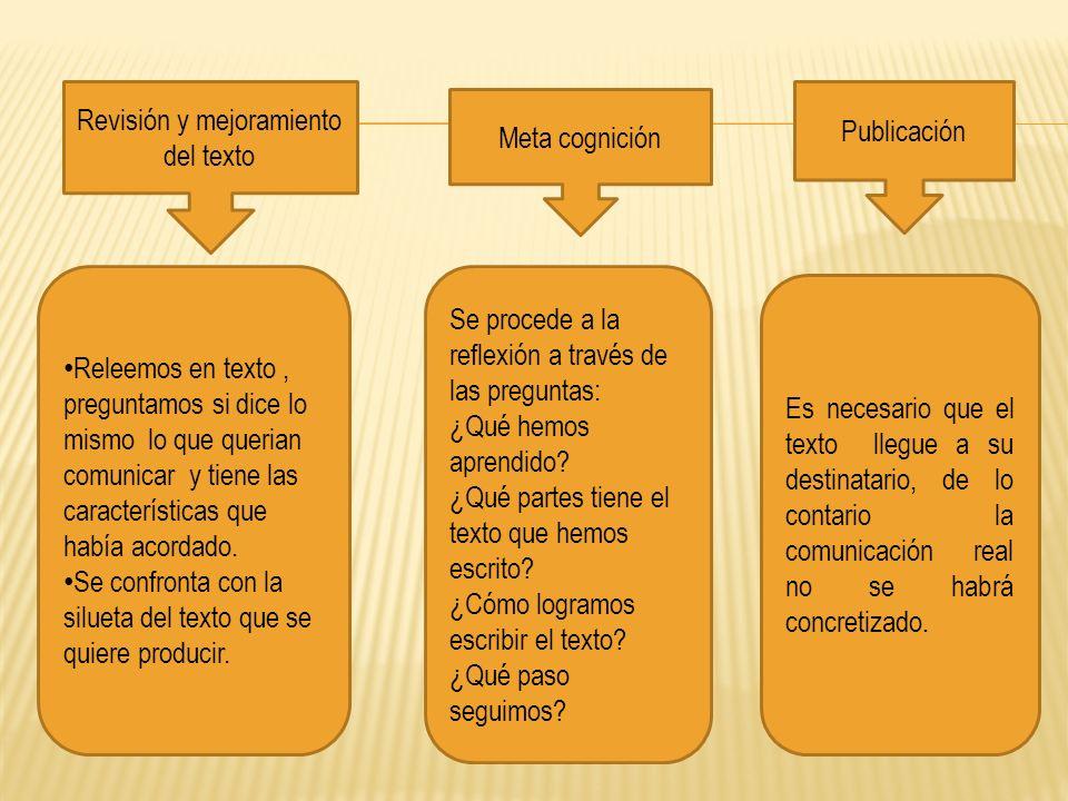 Publicación Meta cognición Revisión y mejoramiento del texto Releemos en texto, preguntamos si dice lo mismo lo que querian comunicar y tiene las cara
