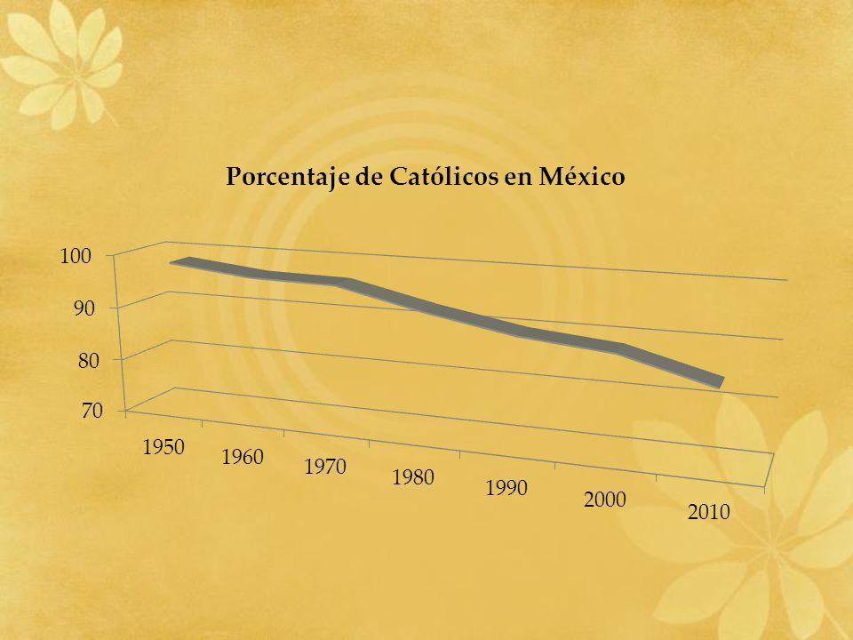 Católicos en Baja California (Censo 2010)