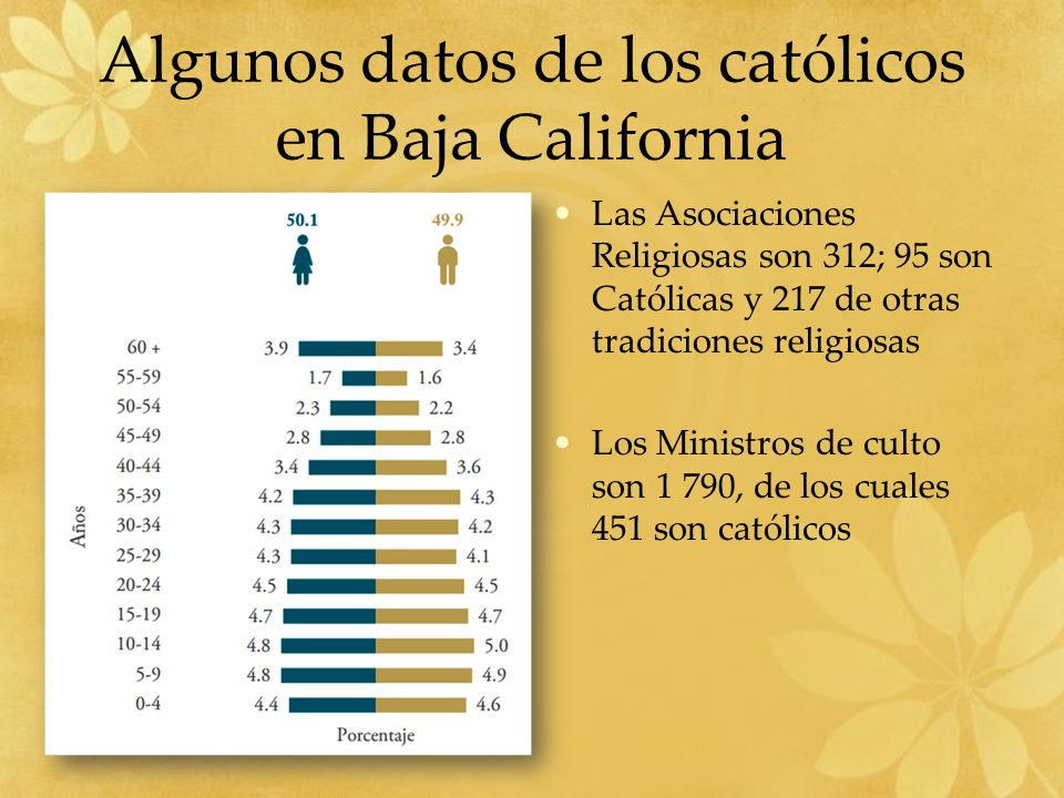 Algunos datos de los católicos en Baja California Las Asociaciones Religiosas son 312; 95 son Católicas y 217 de otras tradiciones religiosas Los Ministros de culto son 1 790, de los cuales 451 son católicos