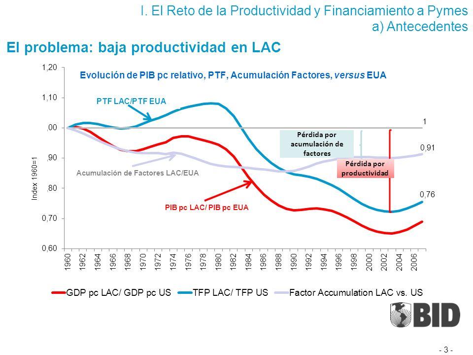 Productividad relativa LAC vs.