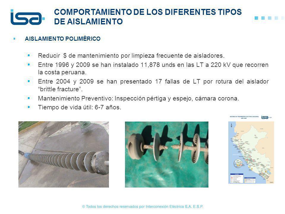 COMPORTAMIENTO DE LOS DIFERENTES TIPOS DE AISLAMIENTO AISLAMIENTO POLIMÉRICO Reducir $ de mantenimiento por limpieza frecuente de aisladores. Entre 19