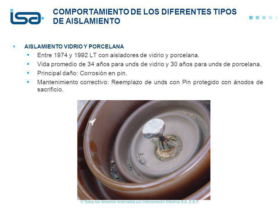 COMPORTAMIENTO DE LOS DIFERENTES TIPOS DE AISLAMIENTO AISLAMIENTO VIDRIO Y PORCELANA Entre 1974 y 1992 LT con aisladores de vidrio y porcelana. Vida p