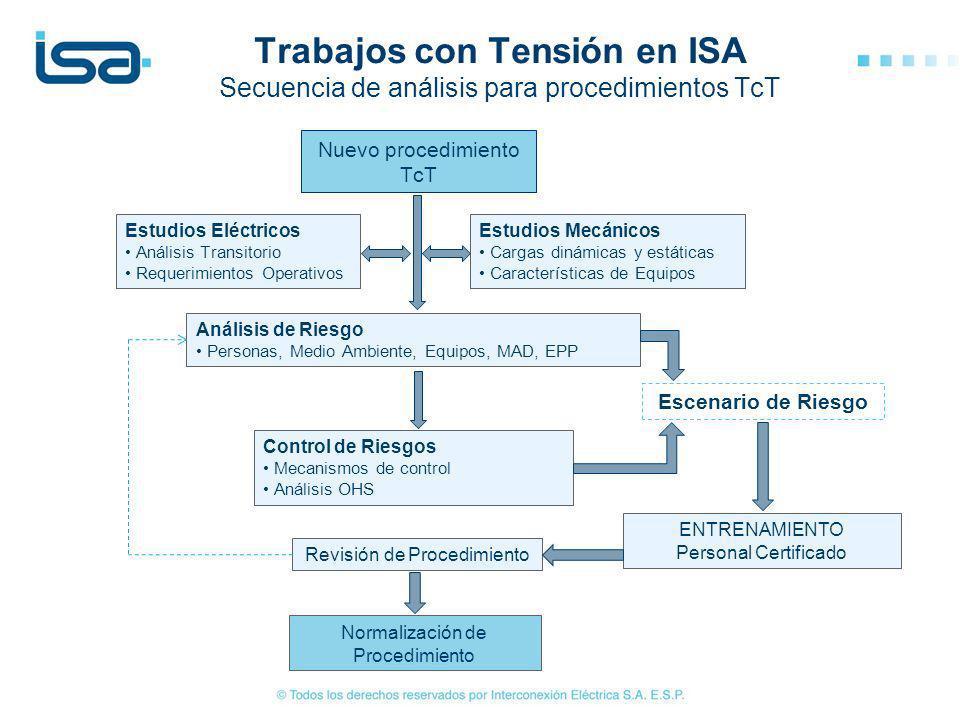 Trabajos con Tensión en ISA Secuencia de análisis para procedimientos TcT Estudios Eléctricos Análisis Transitorio Requerimientos Operativos Estudios