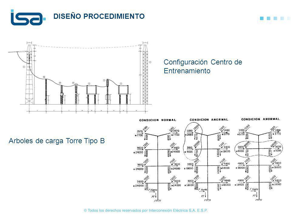 DISEÑO PROCEDIMIENTO Arboles de carga Torre Tipo B Configuración Centro de Entrenamiento