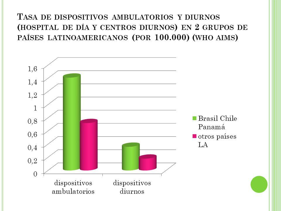 T ASA DE DISPOSITIVOS AMBULATORIOS Y DIURNOS ( HOSPITAL DE DÍA Y CENTROS DIURNOS ) EN 2 GRUPOS DE PAÍSES LATINOAMERICANOS ( POR 100.000) ( WHO AIMS )