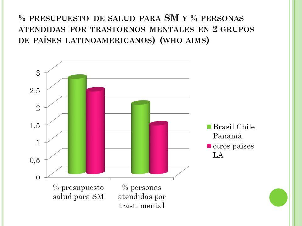 % PRESUPUESTO DE SALUD PARA SM Y % PERSONAS ATENDIDAS POR TRASTORNOS MENTALES EN 2 GRUPOS DE PAÍSES LATINOAMERICANOS ) ( WHO AIMS )