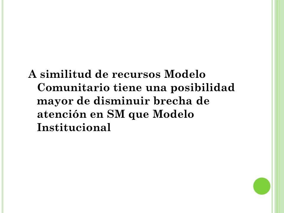 A similitud de recursos Modelo Comunitario tiene una posibilidad mayor de disminuir brecha de atención en SM que Modelo Institucional