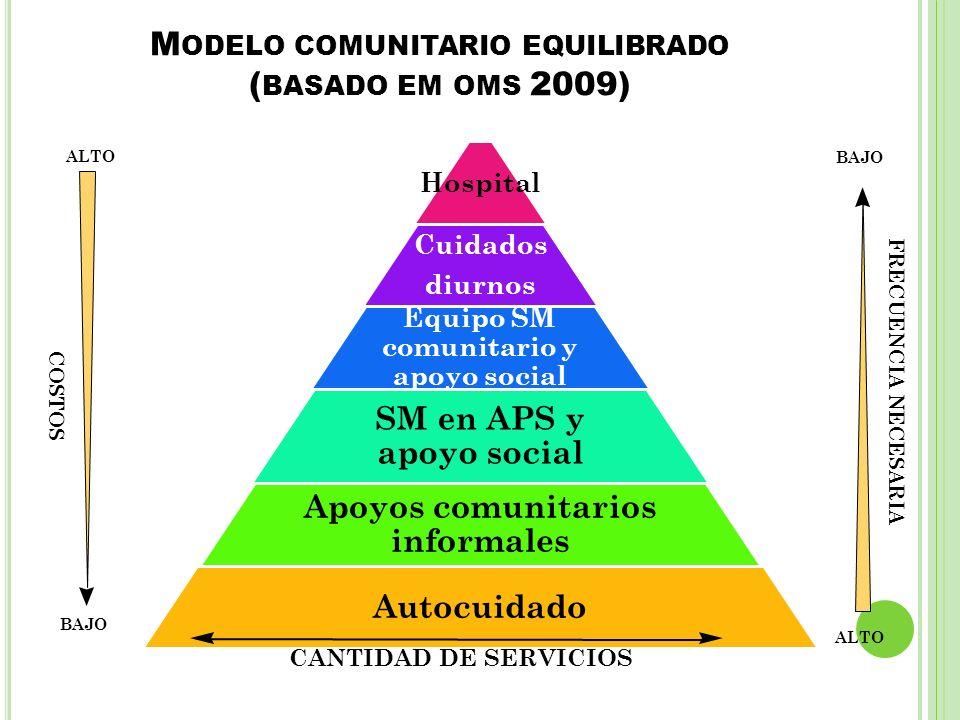 M ODELO COMUNITARIO EQUILIBRADO ( BASADO EM OMS 2009) Hospital Cuidados diurnos Equipo SM comunitario y apoyo social SM en APS y apoyo social Apoyos c