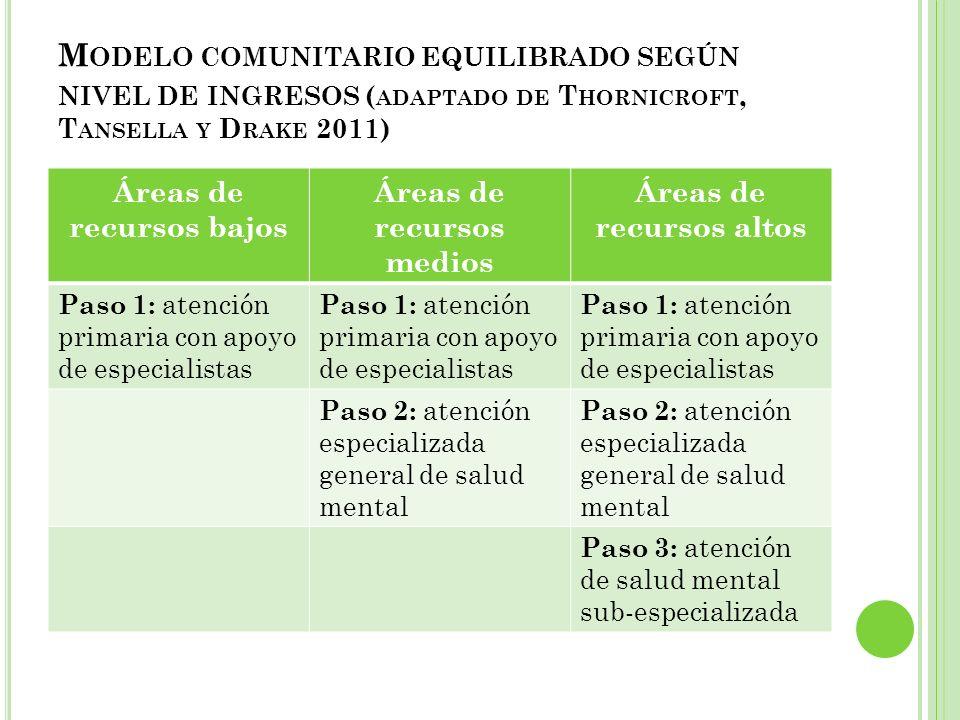 M ODELO COMUNITARIO EQUILIBRADO SEGÚN NIVEL DE INGRESOS ( ADAPTADO DE T HORNICROFT, T ANSELLA Y D RAKE 2011) Áreas de recursos bajos Áreas de recursos