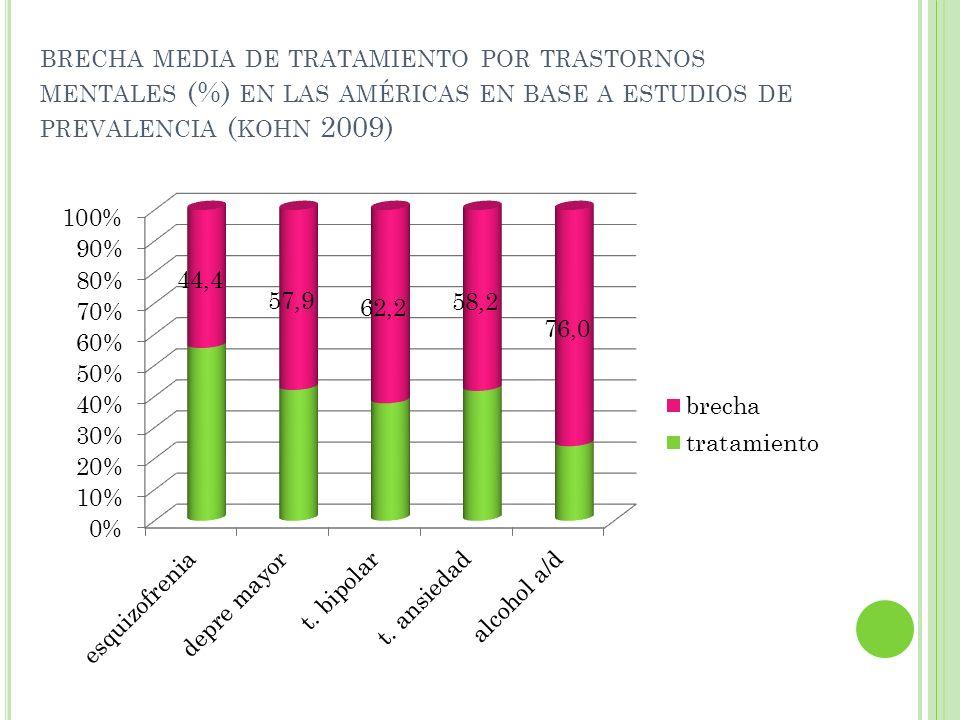 C HILE : A LTA BRECHA DE TRATAMIENTO EN SM: 22,2% DE PREVALENCIA DE TRASTORNOS MENTALES Y SOLO 6% DE BENEFICIARIOS DE SISTEMA PÚBLICO EN TRATAMIENTO
