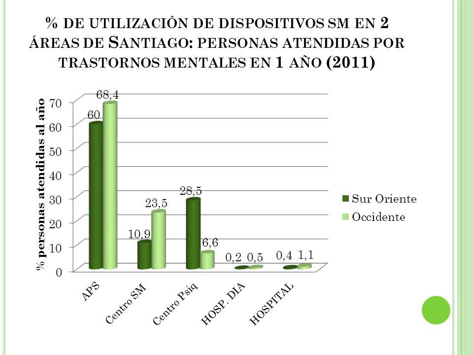 % DE UTILIZACIÓN DE DISPOSITIVOS SM EN 2 ÁREAS DE S ANTIAGO : PERSONAS ATENDIDAS POR TRASTORNOS MENTALES EN 1 AÑO (2011)