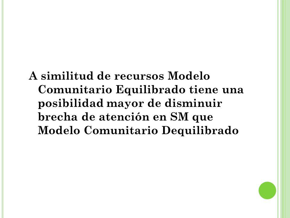A similitud de recursos Modelo Comunitario Equilibrado tiene una posibilidad mayor de disminuir brecha de atención en SM que Modelo Comunitario Dequil