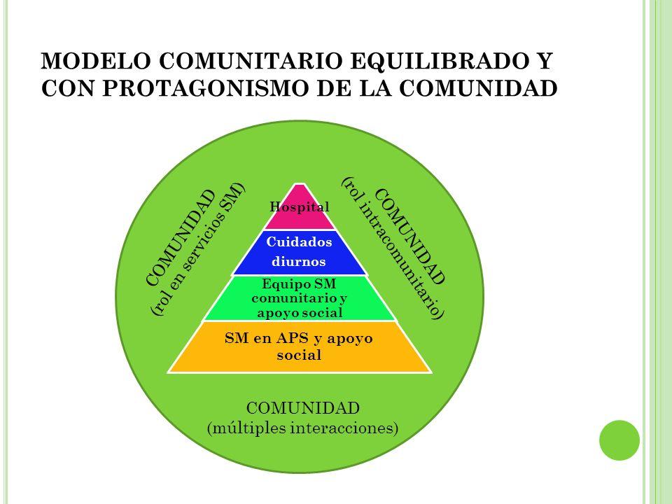MODELO COMUNITARIO EQUILIBRADO Y CON PROTAGONISMO DE LA COMUNIDAD Hospital Cuidados diurnos Equipo SM comunitario y apoyo social SM en APS y apoyo soc