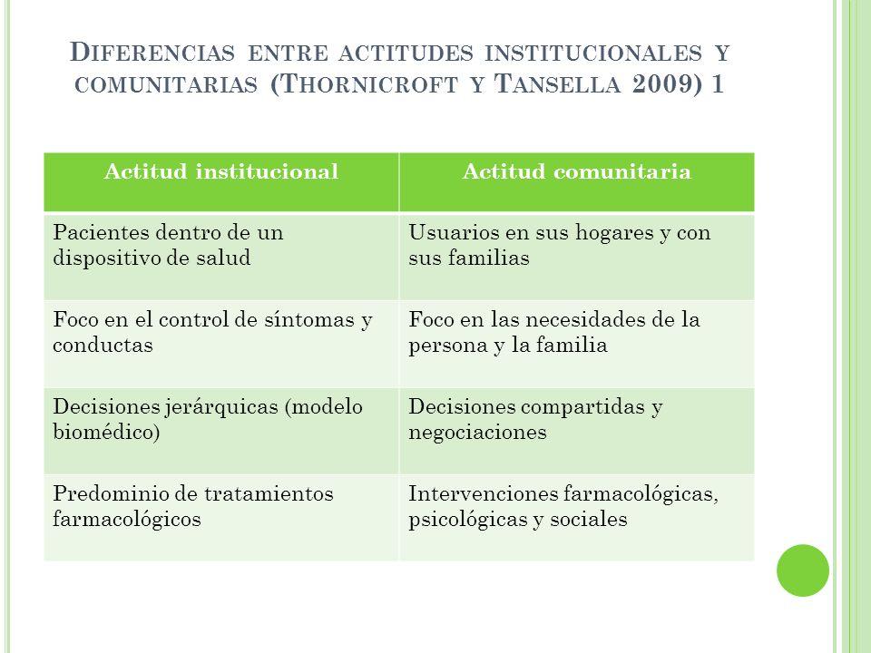 D IFERENCIAS ENTRE ACTITUDES INSTITUCIONALES Y COMUNITARIAS (T HORNICROFT Y T ANSELLA 2009) 1 Actitud institucionalActitud comunitaria Pacientes dentr