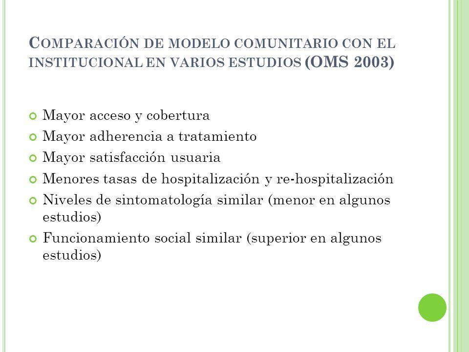 C OMPARACIÓN DE MODELO COMUNITARIO CON EL INSTITUCIONAL EN VARIOS ESTUDIOS (OMS 2003) Mayor acceso y cobertura Mayor adherencia a tratamiento Mayor sa