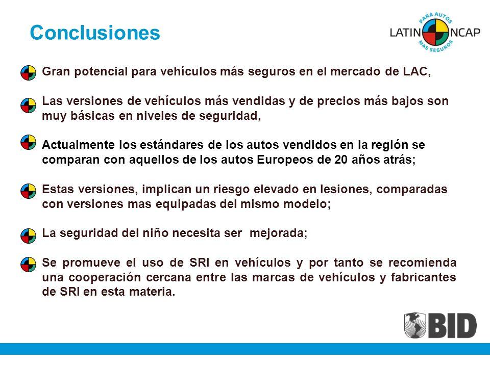 Conclusiones Gran potencial para vehículos más seguros en el mercado de LAC, Las versiones de vehículos más vendidas y de precios más bajos son muy básicas en niveles de seguridad, Actualmente los estándares de los autos vendidos en la región se comparan con aquellos de los autos Europeos de 20 años atrás; Estas versiones, implican un riesgo elevado en lesiones, comparadas con versiones mas equipadas del mismo modelo; La seguridad del niño necesita ser mejorada; Se promueve el uso de SRI en vehículos y por tanto se recomienda una cooperación cercana entre las marcas de vehículos y fabricantes de SRI en esta materia.
