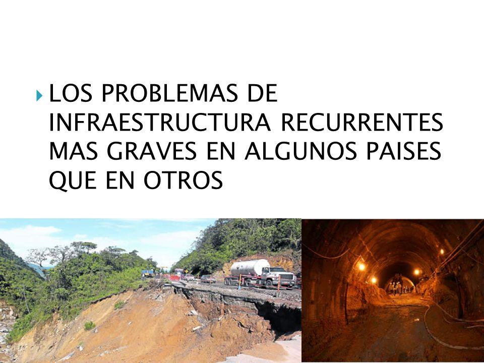 LOS PROBLEMAS DE INFRAESTRUCTURA RECURRENTES MAS GRAVES EN ALGUNOS PAISES QUE EN OTROS