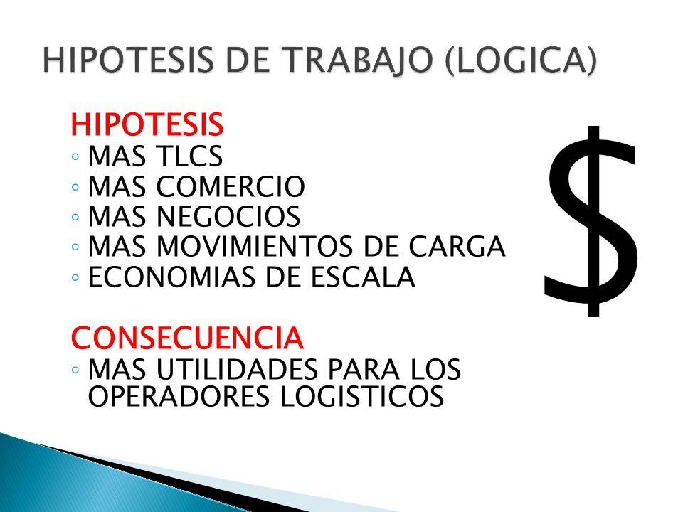 HIPOTESIS MAS TLCS MAS COMERCIO MAS NEGOCIOS MAS MOVIMIENTOS DE CARGA ECONOMIAS DE ESCALA CONSECUENCIA MAS UTILIDADES PARA LOS OPERADORES LOGISTICOS $