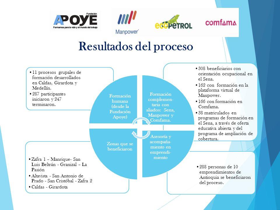 Resultados del proceso 288 personas de 10 emprendimientos de Antioquia se beneficiaron del proceso. Zafra 1 – Manrique- San Luis Beltrán - Granizal –