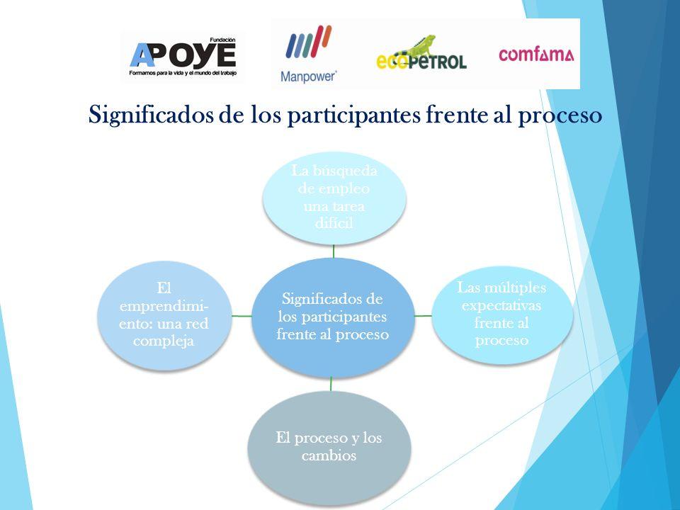 Significados de los participantes frente al proceso La búsqueda de empleo una tarea difícil Las múltiples expectativas frente al proceso El proceso y los cambios El emprendimi- ento: una red compleja Significados de los participantes frente al proceso