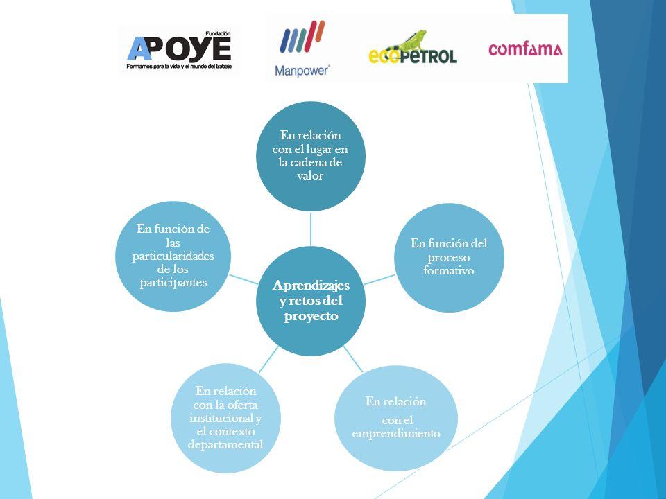 Aprendizajes y retos del proyecto En relación con el lugar en la cadena de valor En función del proceso formativo En relación con el emprendimiento En relación con la oferta institucional y el contexto departamental En función de las particularidades de los participantes