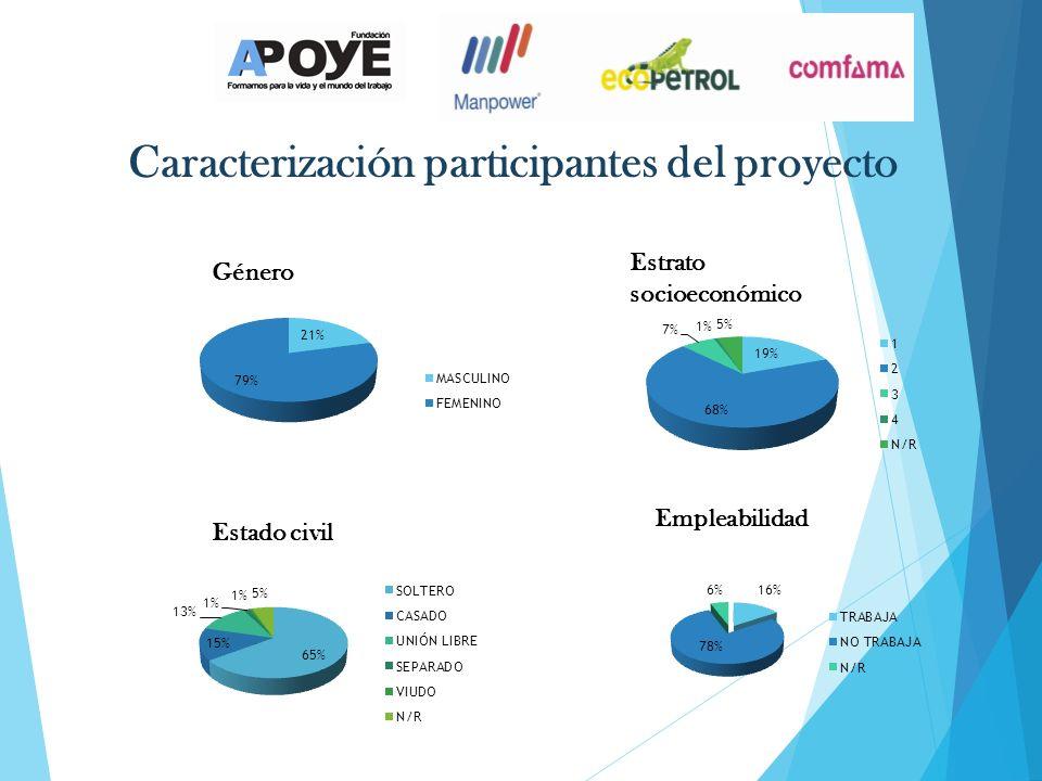 Caracterización participantes del proyecto Género Estrato socioeconómico Estado civil Empleabilidad