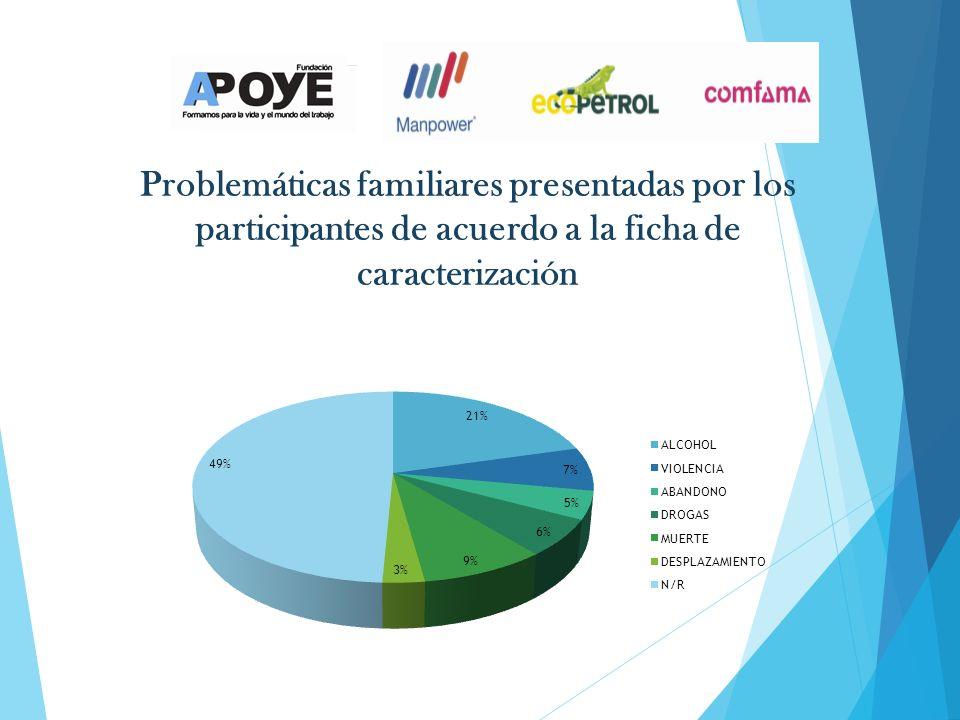 Problemáticas familiares presentadas por los participantes de acuerdo a la ficha de caracterización