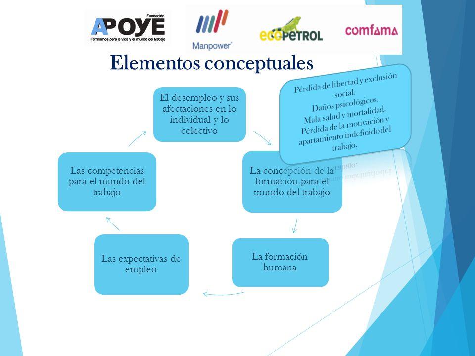 Elementos conceptuales El desempleo y sus afectaciones en lo individual y lo colectivo La concepción de la formación para el mundo del trabajo La form