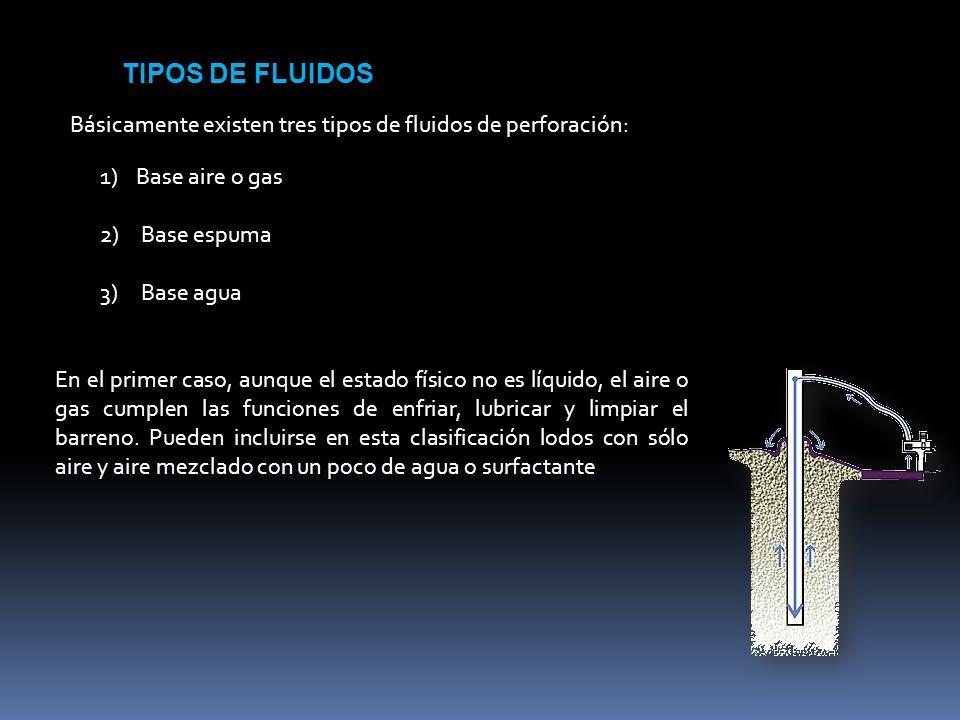 Básicamente existen tres tipos de fluidos de perforación: TIPOS DE FLUIDOS 1)Base aire o gas 2) Base espuma 3) Base agua En el primer caso, aunque el estado físico no es líquido, el aire o gas cumplen las funciones de enfriar, lubricar y limpiar el barreno.