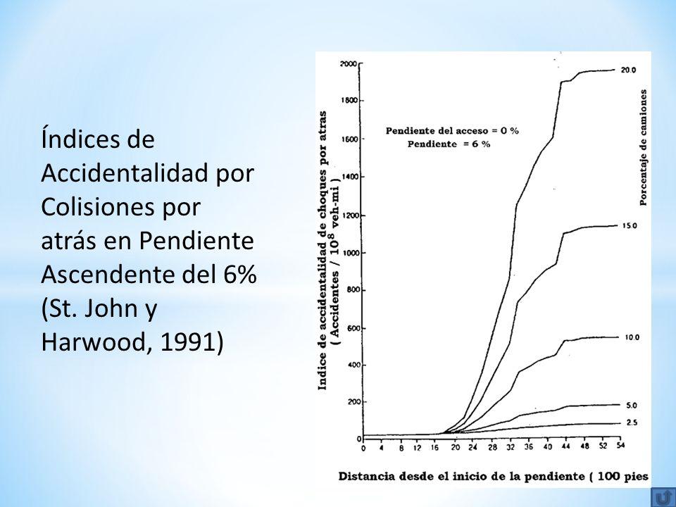 Índices de Accidentalidad por Colisiones por atrás en Pendiente Ascendente del 6% (St. John y Harwood, 1991)