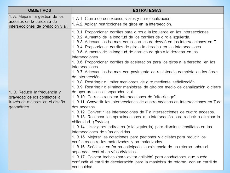 OBJETIVOSESTRATEGIAS 1. A. Mejorar la gestión de los accesos en la cercanía de intersecciones de prelación vial. 1. A.1. Cierre de conexiones viales y