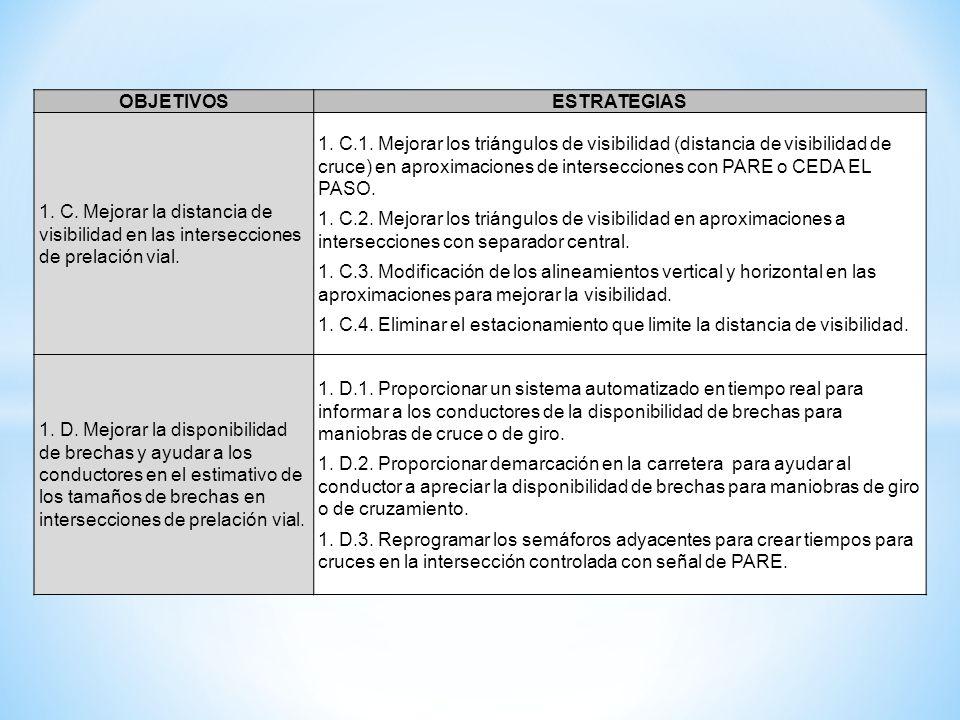OBJETIVOSESTRATEGIAS 1. C. Mejorar la distancia de visibilidad en las intersecciones de prelación vial. 1. C.1. Mejorar los triángulos de visibilidad