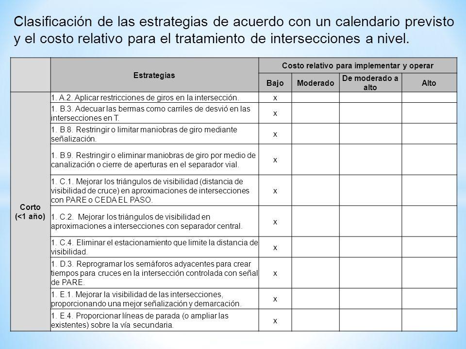 Clasificación de las estrategias de acuerdo con un calendario previsto y el costo relativo para el tratamiento de intersecciones a nivel. Estrategias