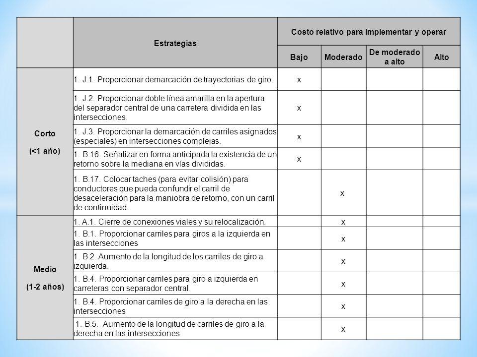 Estrategias Costo relativo para implementar y operar BajoModerado De moderado a alto Alto Corto (<1 año) 1. J.1. Proporcionar demarcación de trayector