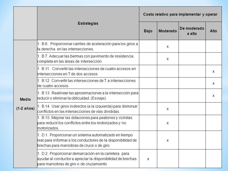 Estrategias Costo relativo para implementar y operar BajoModerado De moderado a alto Alto Medio (1-2 años) 1. B.6. Proporcionar carriles de aceleració